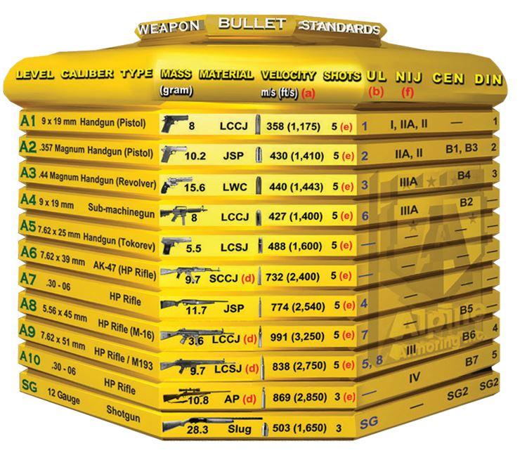 Alpne Ballistics chart