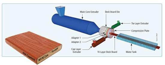BASF tri-extrusion process