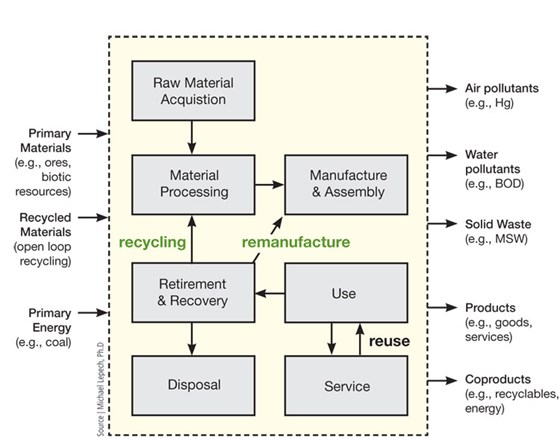 Life Cycle Assessment Are Composites Quot Green