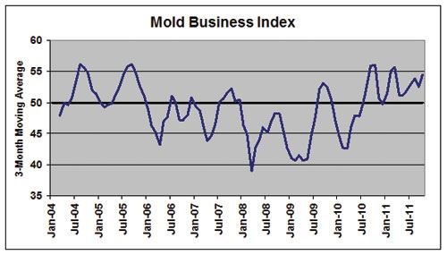 mold making business index october 2011