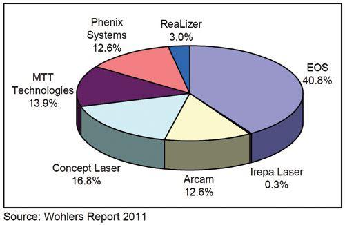 cumulative market shares 2010
