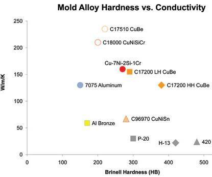common mold alloy hardness