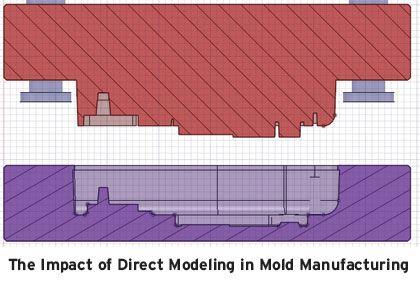 direct modeling