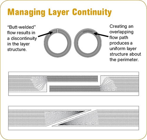 How Dow forms a micro-layer stack for blow molding