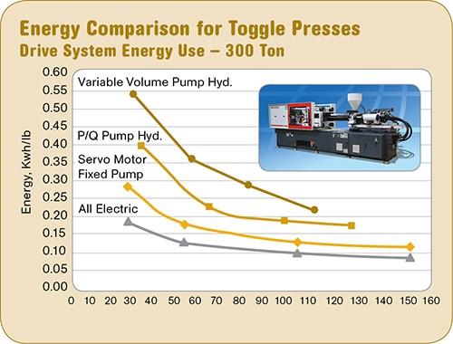 Magna toggle presses get new servo-driven pumps