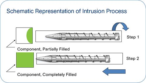Intrusion molding is a combination of injection molding and extrusion