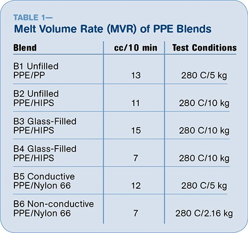 PPE blends used in intrusion studies