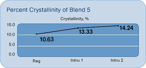 Crystallinity with intrusion and injection molding