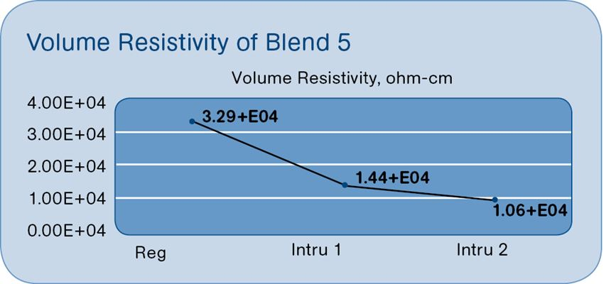 Conductivity with intrusion and injection molding