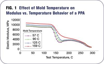 The Importance Of Melt Amp Mold Temperature Plastics