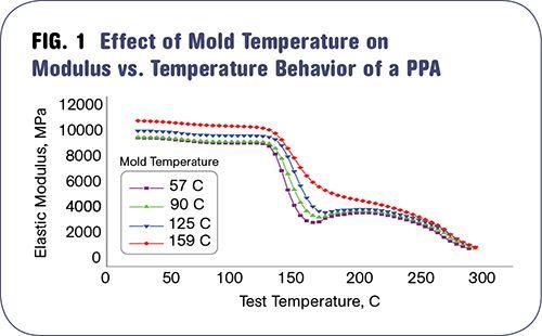 A medida que aumenta la temperatura del molde, también aumenta la rigidez a temperatura ambiente de este nailon de alta temperatura. Pero más significativo es el efecto de la temperatura del molde en la rigidez de la muestra a temperaturas elevadas.