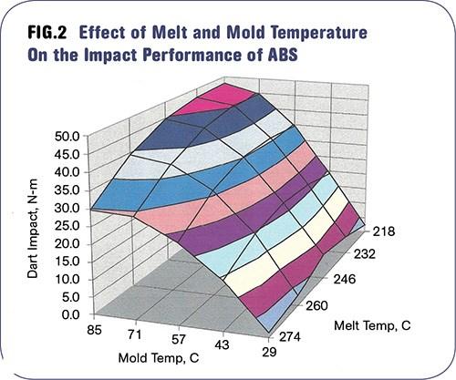 La resistencia al impacto en el ensayo caída dardo del ABS es afectada por las temperaturas del molde y de fusión.
