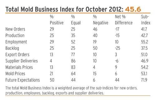Mold Business Index Oct 2012