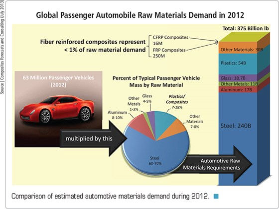 Automotive cfrp the shape of things to come compositesworld for Motor trend app not working