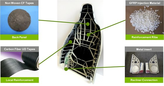 Mechanical Properties Of A Car Seat