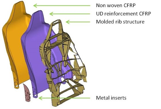 Mechanical Properties Of A Car Seat