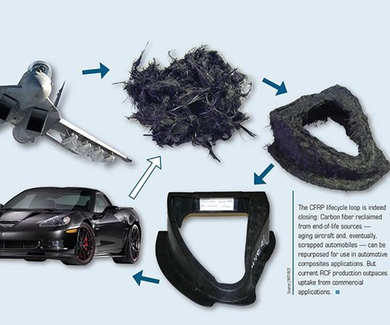 Recycled Carbon Fiber Update Closing The Cfrp Lifecycle
