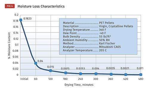 Este gráfico muestra la importancia del tiempo de secado.