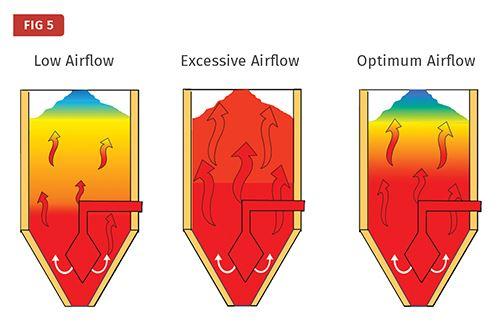 La importancia del flujo de aire adecuado.