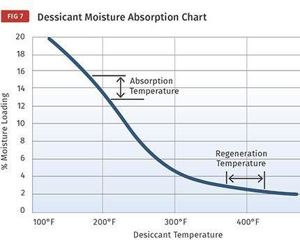 Los desecantes de tamiz molecular, adsorben humedad más eficiente desde 100 F a 130 F.