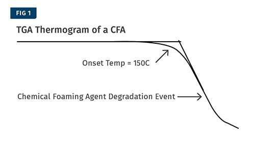 Prueba de termogravimetría TGA que identifica la temperatura en la cual el CFA se activa