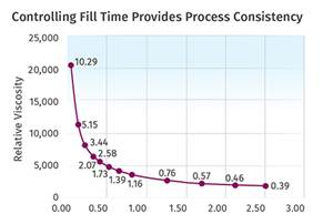 INJECTION MOLDING: Develop Guidelines—Not Strict Procedures— For a Robust Molding Process
