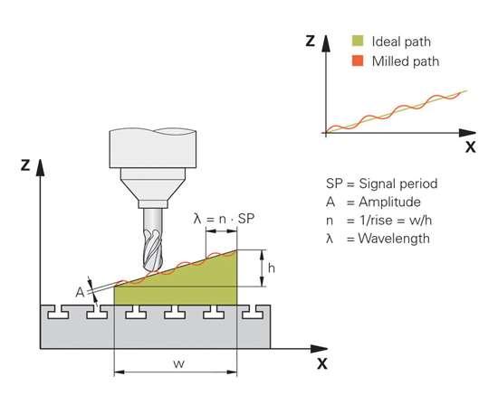 milling workpiece graph