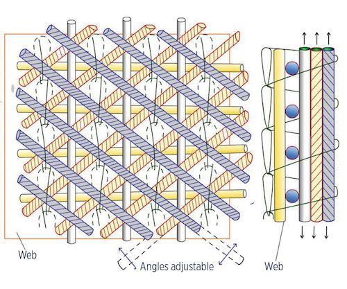 Fig. 2 Knitting