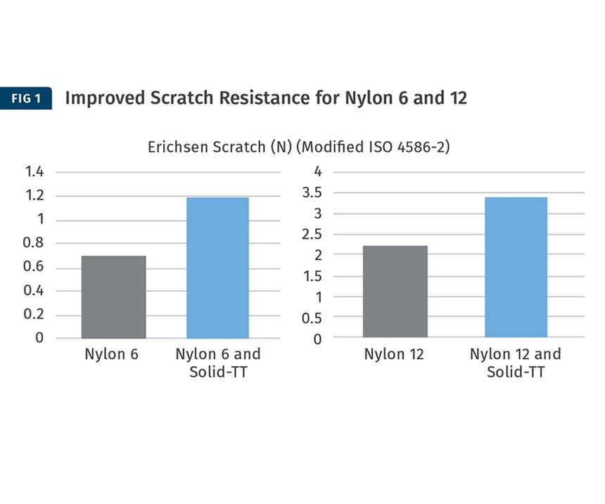 Nylon 6 Solid TT