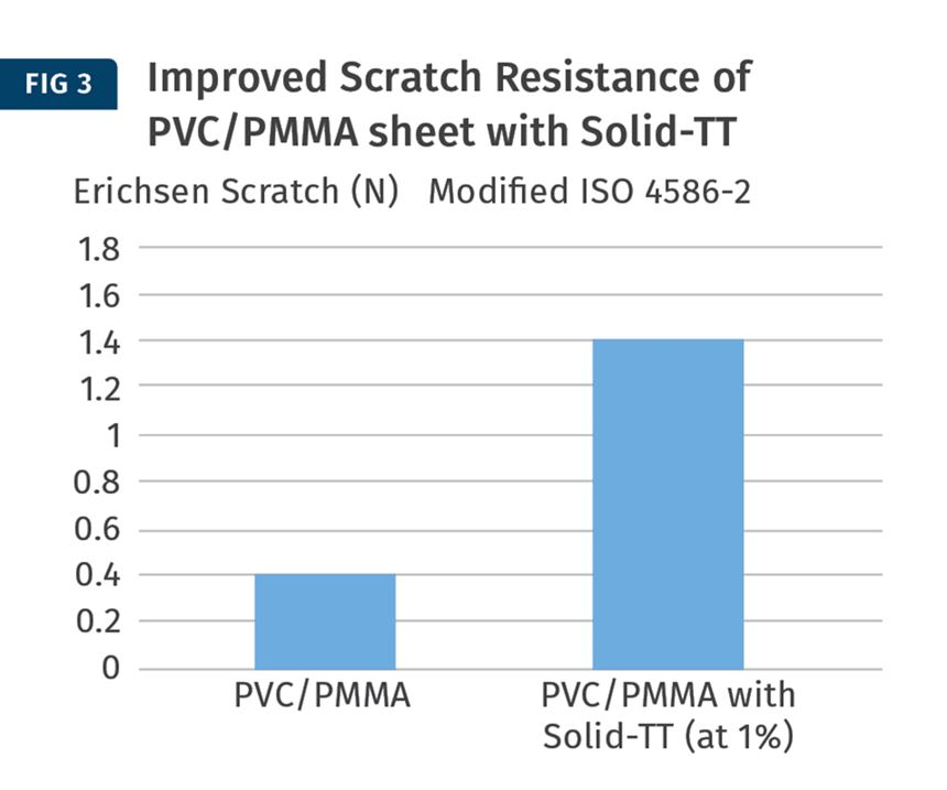 PVC/PMMA alloys with solid-TT
