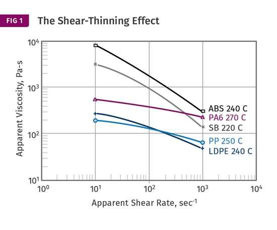 shear thinning effect