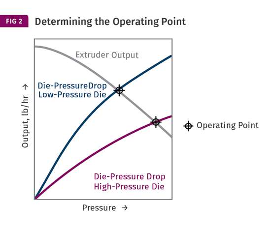 Determining the operating point