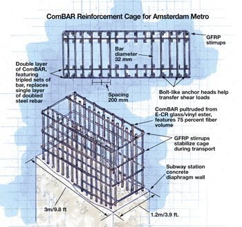 Composite Rebar Speeds Tunneling Operations Compositesworld