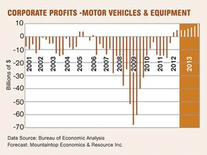 Automotive Outlook: Steady Improvement in 2013