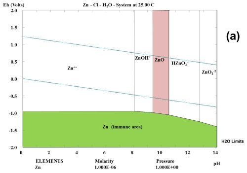 Zinc oxide pourbaix diagram anything wiring diagrams pourbaix diagram zinc oxide application wiring diagram u2022 rh diagramnet today pourbaix diagram osh alloys pourbaix ccuart Images