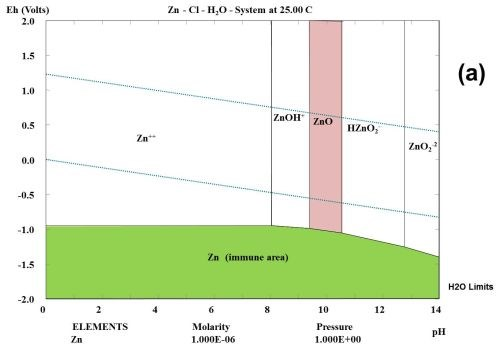 Evaluation of atmospheric corrosion on electroplated zinc and zinc figure 1 multi element pourbaix diagrams calculated for zinc under three different environmental conditions a zn h2o b zn cl h2o and c ccuart Image collections