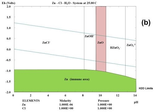 Evaluation of atmospheric corrosion on electroplated zinc and zinc figure 1 multi element pourbaix diagrams calculated for zinc under three different environmental conditions a zn h2o b zn cl h2o and c ccuart Choice Image