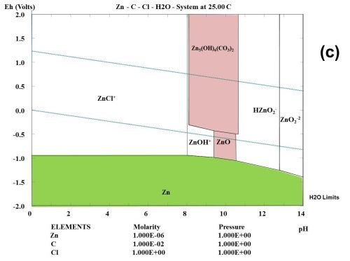 Evaluation Of Atmospheric Corrosion On Electroplated Zinc