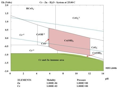 Evaluation of atmospheric corrosion on electroplated zinc and zinc figure 4 pourbaix diagram for chromium calculated showing the immune area of zinc in green shading ccuart Image collections