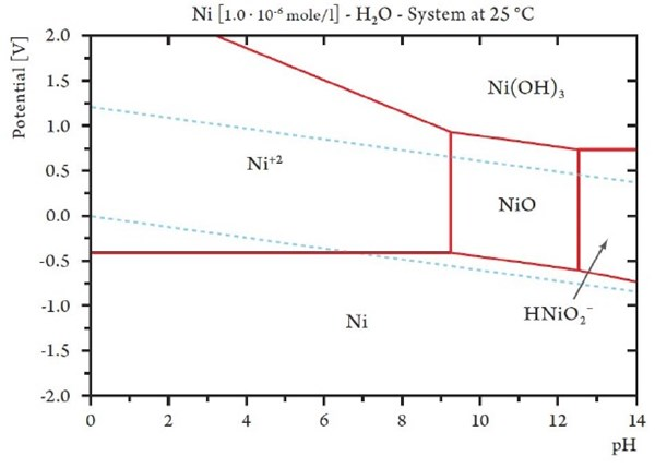 Electroplated tin nickel coatings as a replacement for nickel to figure 3 pourbaix diagram calculated for nickel with a concentration of 10 6 moll corresponding to a concentration of 58 gl nickel ccuart Image collections
