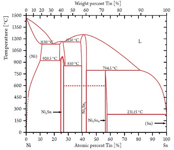 Electroplated tin nickel coatings as a replacement for nickel to figure 4 nickel tin phase diagram showing the stable nixsny phases ccuart Image collections