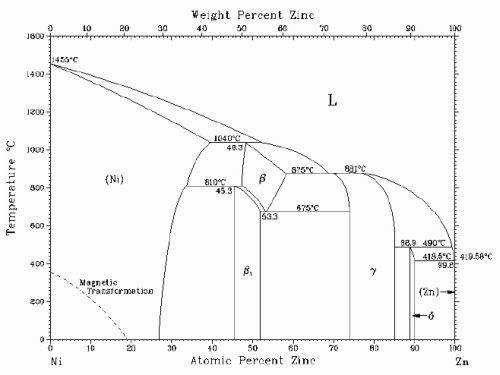 Iron Zinc Phase Diagram Wiring Circuit