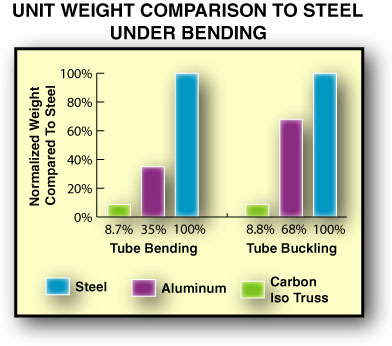 Square Tubing Strength Chart