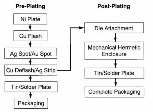 Thin Multilayer Palladium Coatings for Semiconductor Packaging ...
