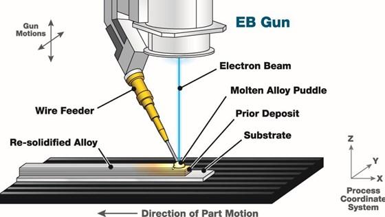 EBAM diagram