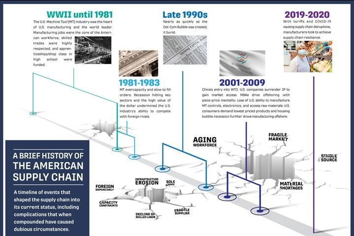 A Brief History of the American Supply Chain