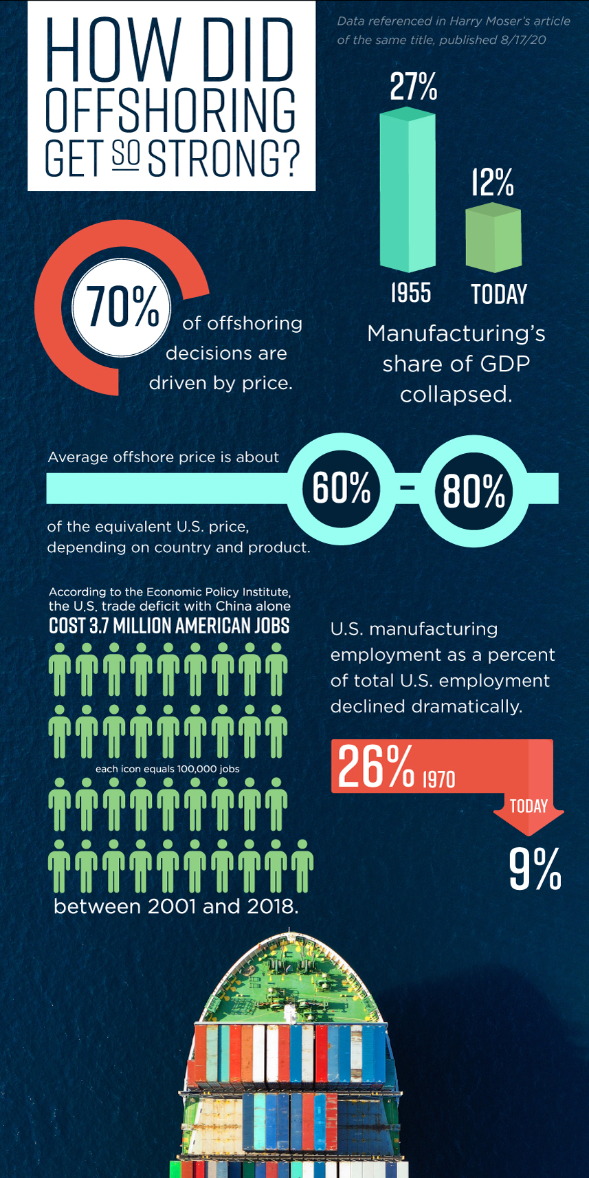 How did Offshoring Get So Strong Infographic