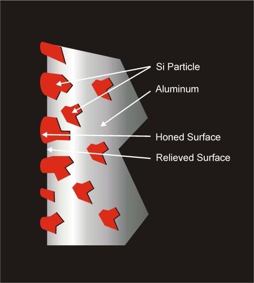 hypereutectic aluminum cylinder