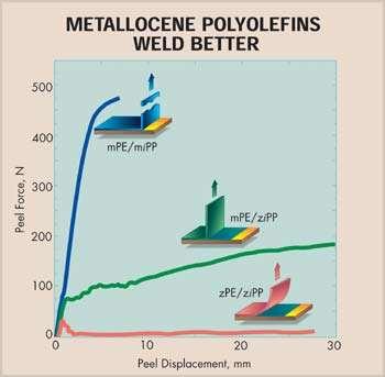 Metallocene Polyolefins Weld Better