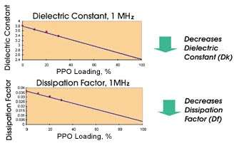 Electrical performance of epoxy resin modified with PPO